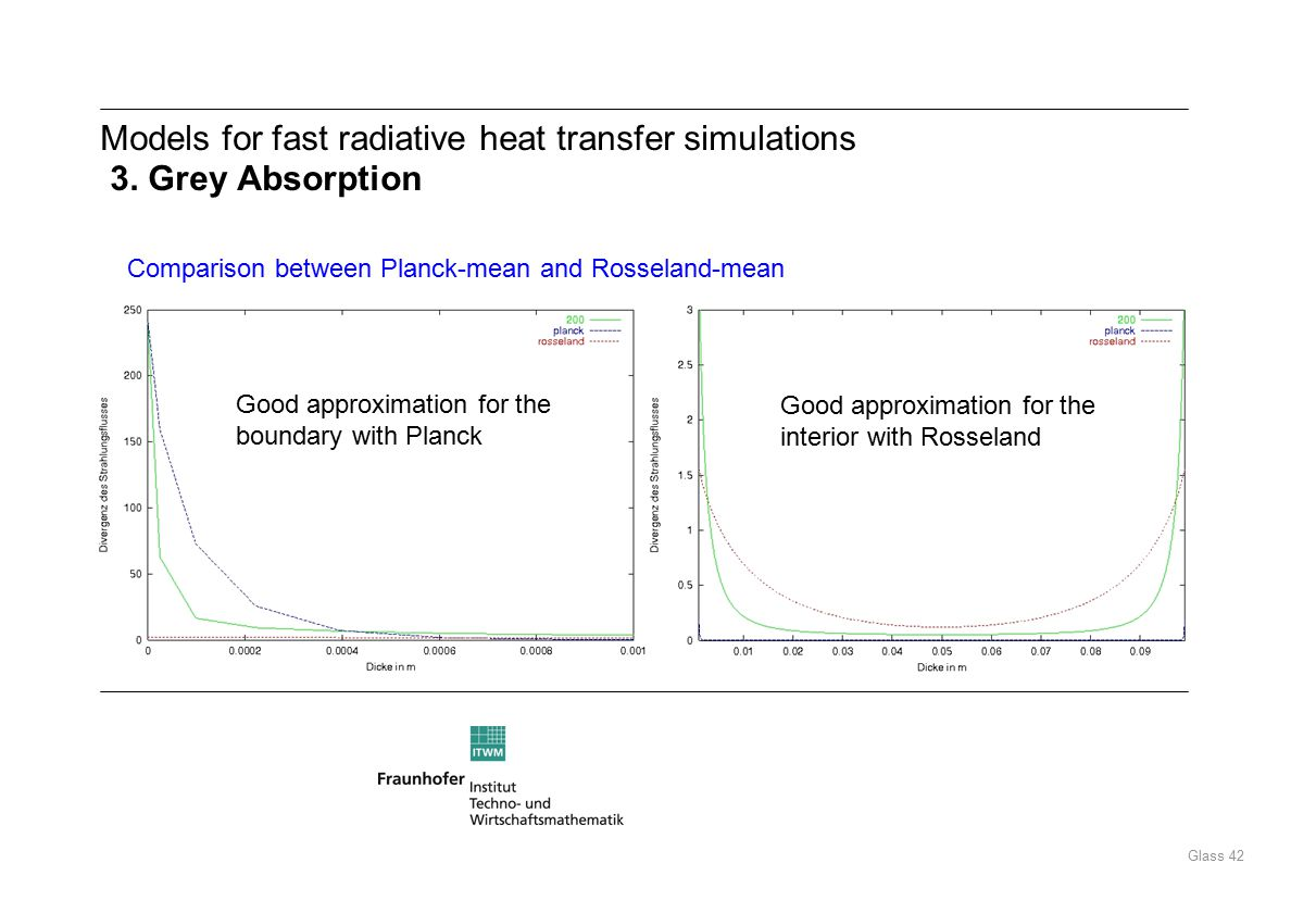 Glass 42 Comparison between Planck-mean and Rosseland-mean Good approximation for the boundary with Planck Good approximation for the interior with Rosseland Models for fast radiative heat transfer simulations 3.