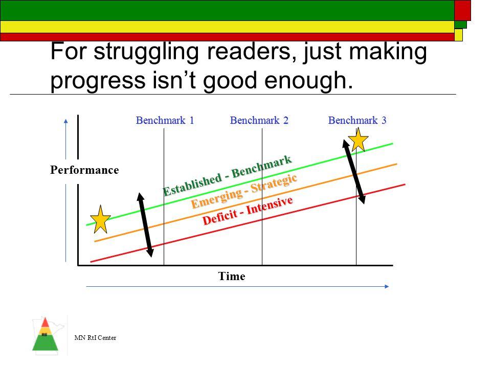 MN RtI Center Established - Benchmark Emerging - Strategic Deficit - Intensive For struggling readers, just making progress isn't good enough.