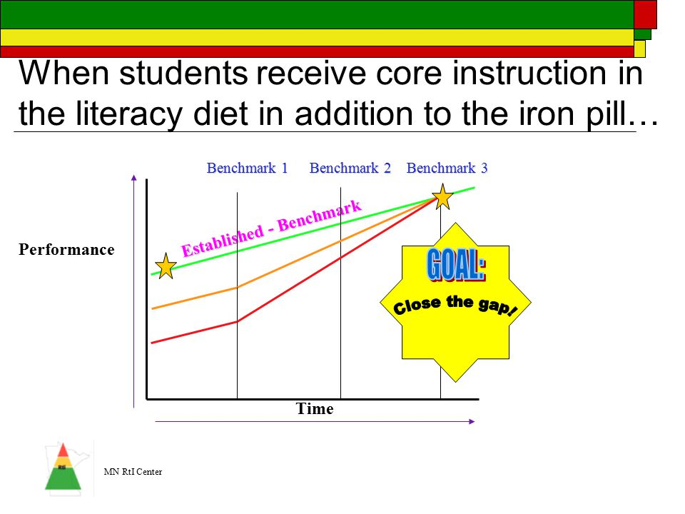 MN RtI Center When students receive core instruction in the literacy diet in addition to the iron pill… Established - Benchmark Performance Time Benchmark 1 Benchmark 2 Benchmark 3