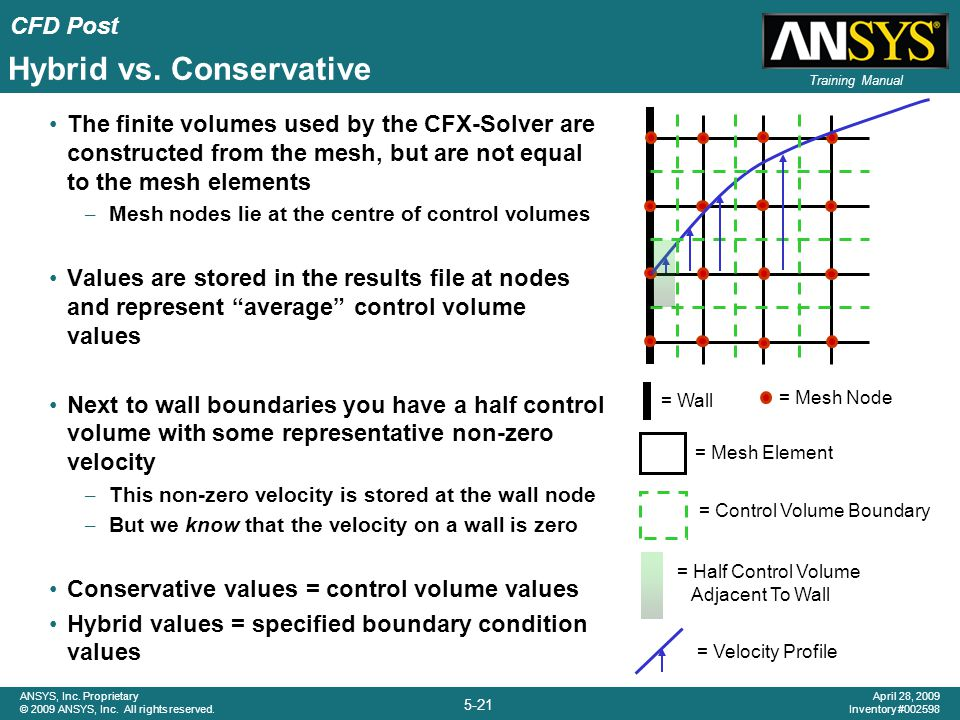 CFD Post 5-21 ANSYS, Inc. Proprietary © 2009 ANSYS, Inc. All rights reserved. April 28, 2009 Inventory #002598 Training Manual The finite volumes used