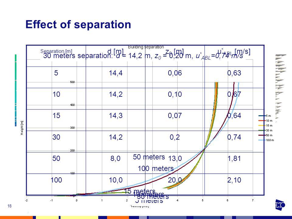 4 November 2010First Dutch OpenFOAM Seminar18 Effect of separation 5 meters 10 meters 15 meters 30 meters 50 meters 100 meters 30 meters separation: d = 14,2 m, z 0 = 0,20 m, u * ABL =0,74 m/s Separation [m] d [m]z 0 [m]u * ABL [m/s] 514,40,060,63 1014,20,100,67 1514,30,070,64 3014,20,20,74 508,013,01,81 10010,020,02,10