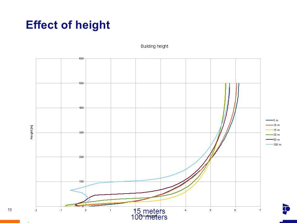 4 November 2010First Dutch OpenFOAM Seminar19 Effect of height 15 meters 100 meters