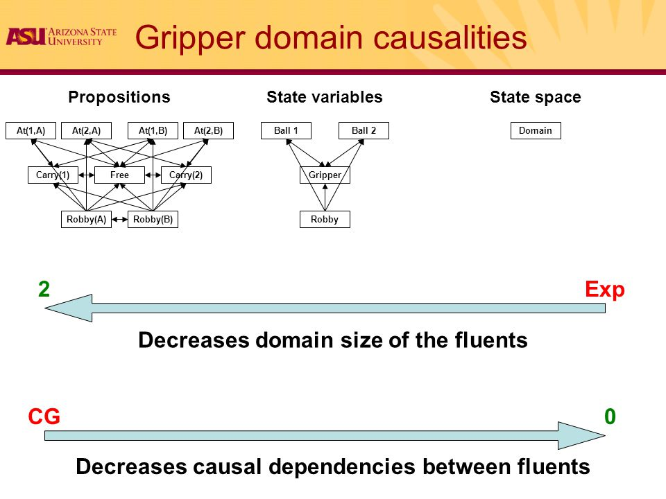 Gripper domain causalities PropositionsState variablesState space Robby Gripper Ball 1Ball 2Domain Carry(1) At(1,A)At(1,B) Carry(2) At(2,A)At(2,B) Robby(A)Robby(B) Free Decreases domain size of the fluents Decreases causal dependencies between fluents 2Exp 0CG