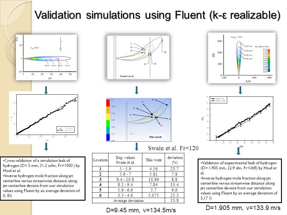 Location Exp. values Swain et al.