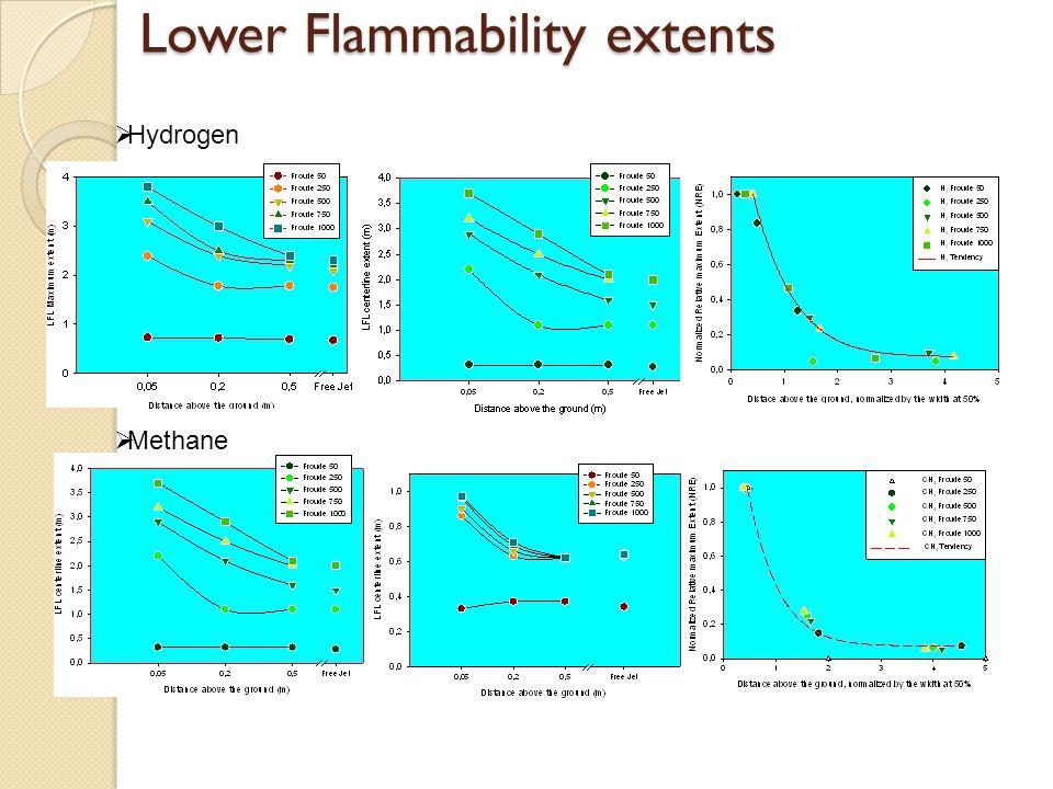 Lower Flammability extents  Hydrogen  Methane