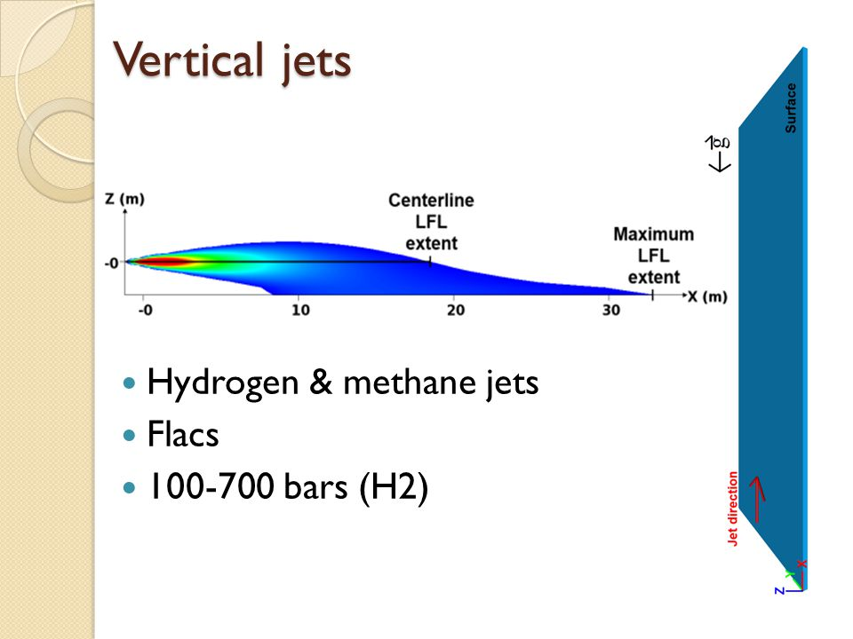 Hydrogen & methane jets Flacs 100-700 bars (H2) Vertical jets