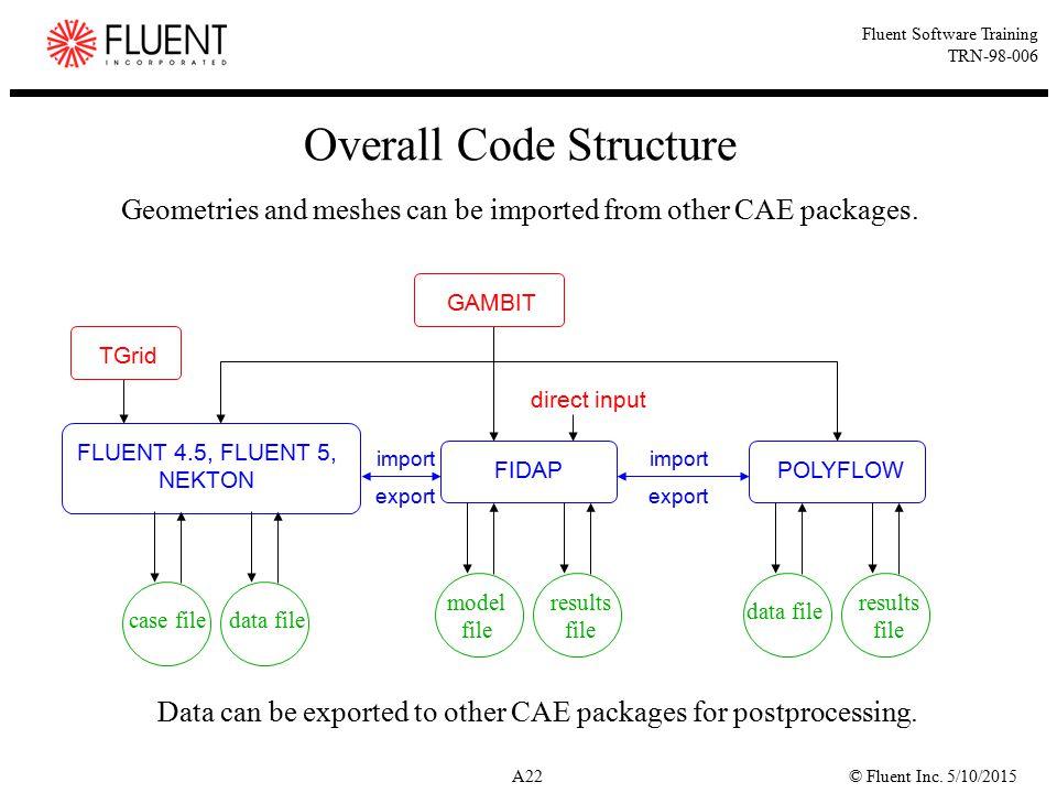 © Fluent Inc. 5/10/2015A22 Fluent Software Training TRN-98-006 Overall Code Structure POLYFLOW case filedata file FLUENT 4.5, FLUENT 5, NEKTON TGrid F