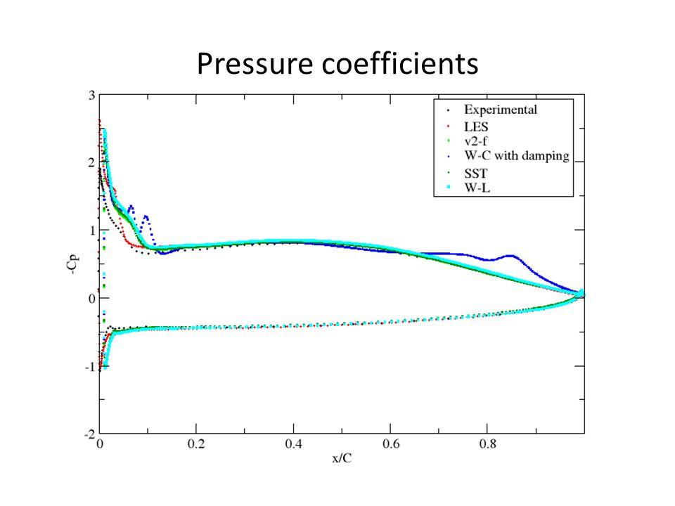 Pressure coefficients