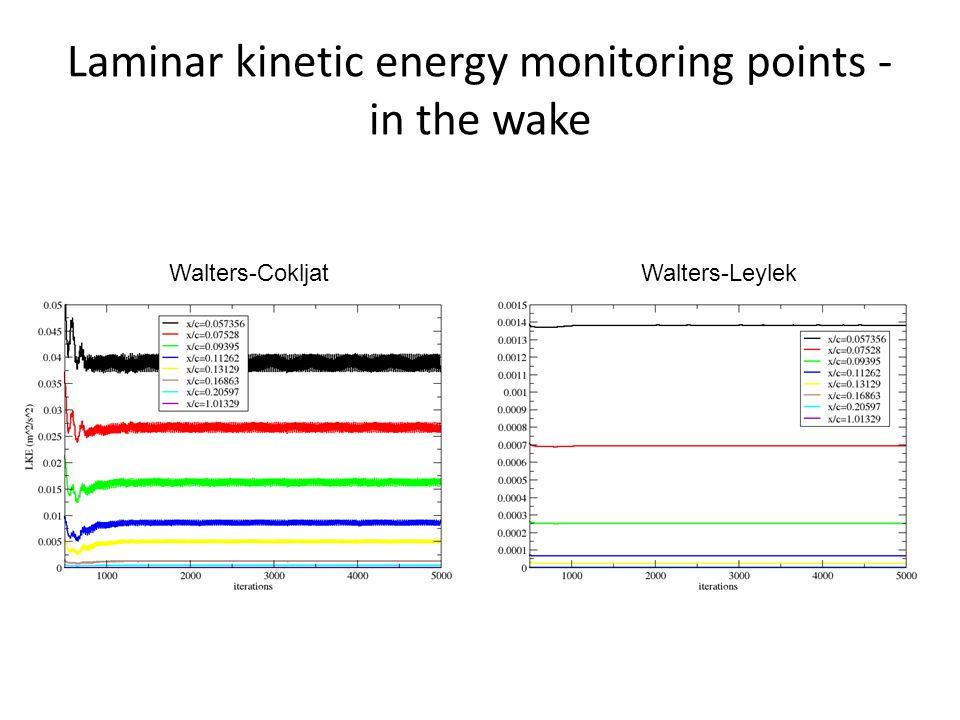 Laminar kinetic energy monitoring points - in the wake Walters-CokljatWalters-Leylek