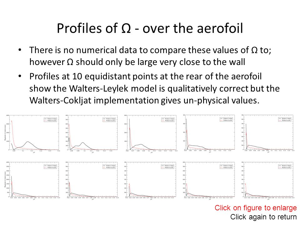 There is no numerical data to compare these values of Ω to; however Ω should only be large very close to the wall Profiles at 10 equidistant points at the rear of the aerofoil show the Walters-Leylek model is qualitatively correct but the Walters-Cokljat implementation gives un-physical values.
