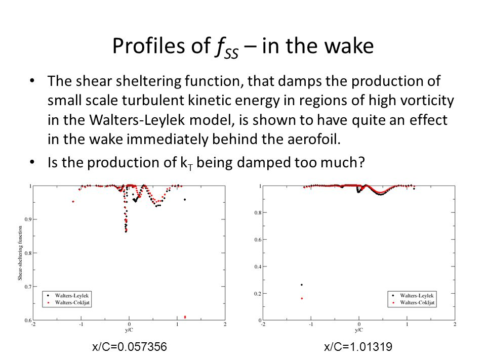 Profiles of f SS – in the wake The shear sheltering function, that damps the production of small scale turbulent kinetic energy in regions of high vorticity in the Walters-Leylek model, is shown to have quite an effect in the wake immediately behind the aerofoil.