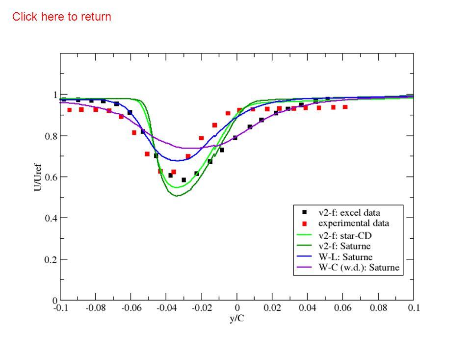 Wake profiles comparison: stream-wise velocity Click here to return