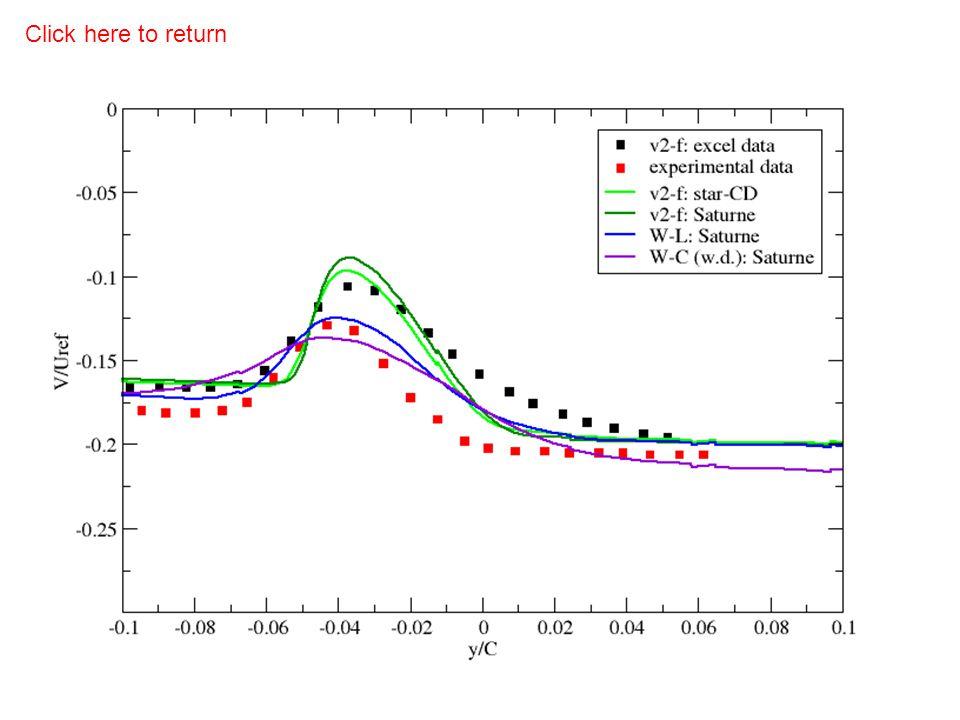 Wake profiles comparison cross-stream velocity Click here to return