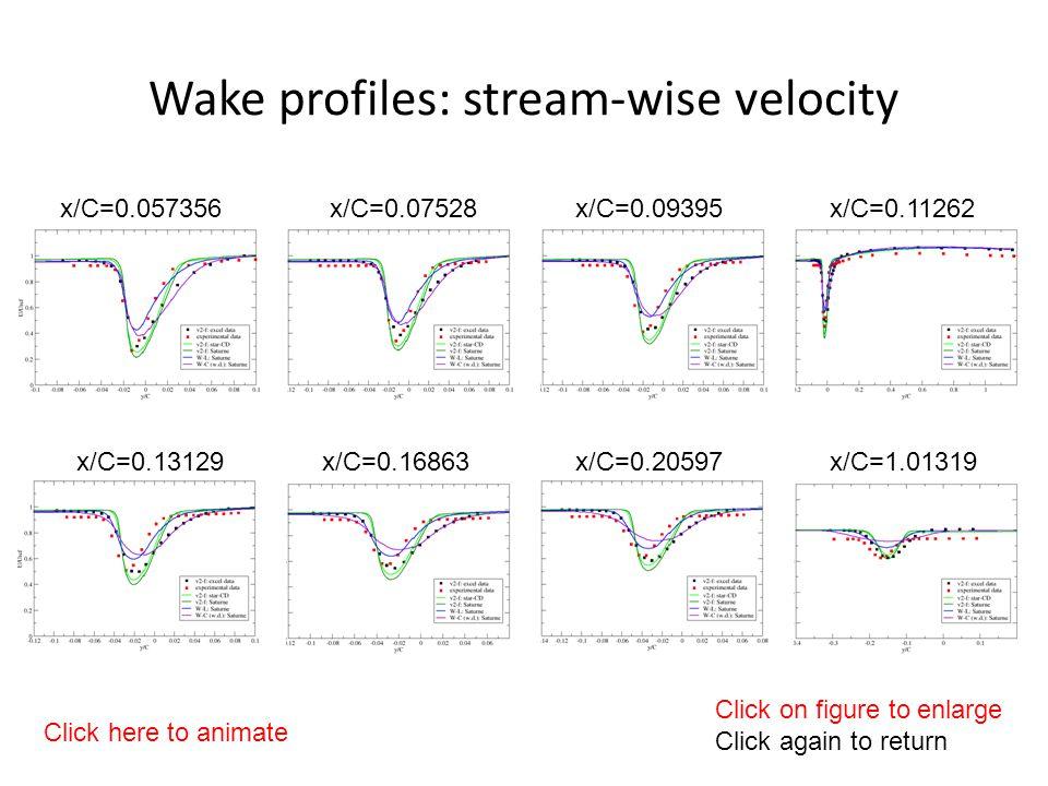 Wake profiles: stream-wise velocity x/C=0.07528x/C=0.057356x/C=0.09395x/C=0.11262 x/C=0.13129x/C=0.16863x/C=0.20597x/C=1.01319 Click on figure to enlarge Click again to return Click here to animate