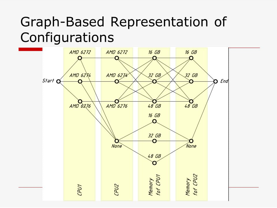 Graph-Based Representation of Configurations