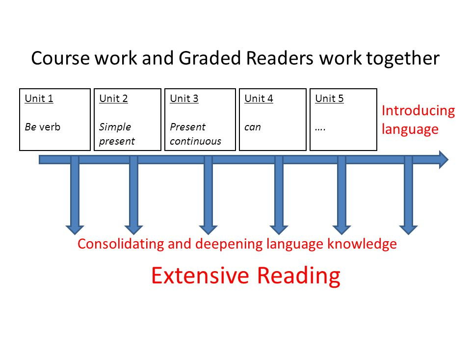 Course work and Graded Readers work together Consolidating and deepening language knowledge Extensive Reading Unit 1 Be verb Unit 2 Simple present Uni