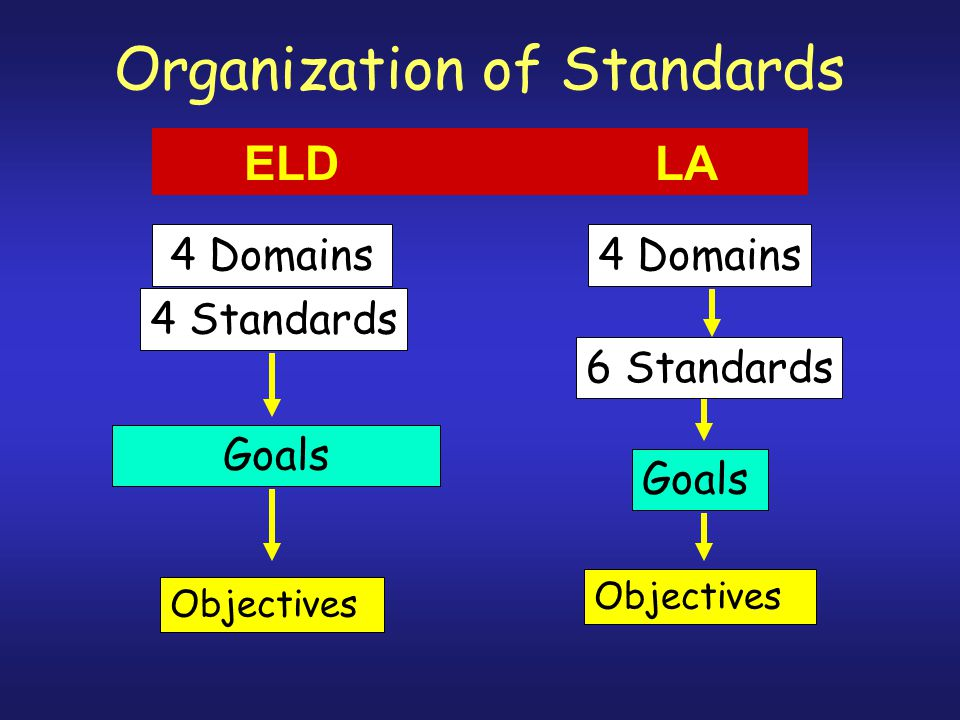Organization of Standards ELD LA Objectives Goals 4 Domains 6 Standards Objectives Goals 4 Standards 4 Domains