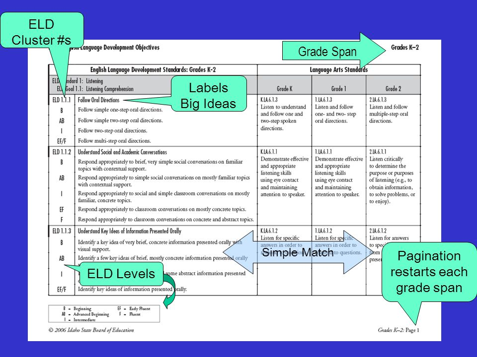 Labels Big Ideas Grade Span ELD Cluster #s ELD Levels Pagination restarts each grade span Simple Match