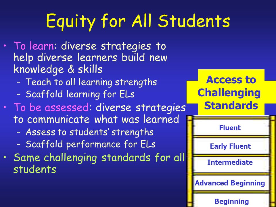 Equity for All Students To learn: diverse strategies to help diverse learners build new knowledge & skills –Teach to all learning strengths –Scaffold learning for ELs To be assessed: diverse strategies to communicate what was learned –Assess to students' strengths –Scaffold performance for ELs Same challenging standards for all students Beginning Intermediate Early Fluent Advanced Beginning Fluent Access to Challenging Standards