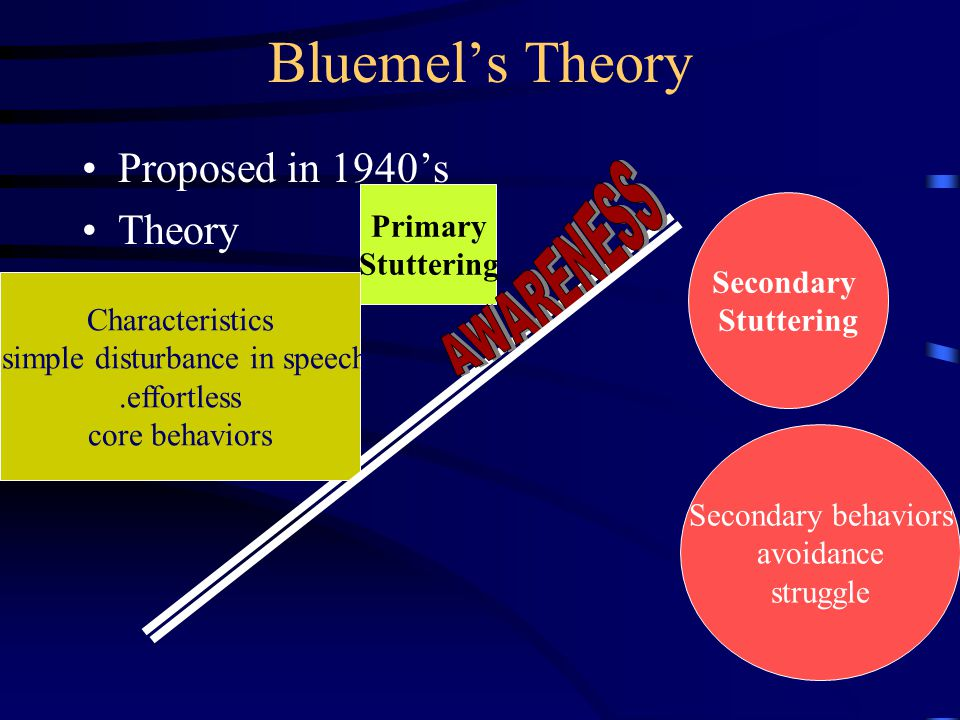 Bluemel's Theory Proposed in 1940's Theory Primary Stuttering Secondary Stuttering Characteristics.simple disturbance in speech.effortless core behavi