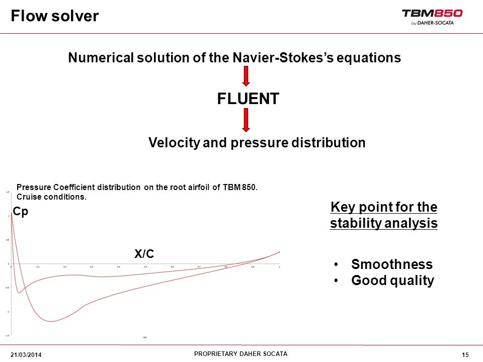 PROPRIETARY DAHER SOCATA 15 Numerical solution of the Navier-Stokes's equations Velocity and pressure distribution FLUENT Pressure Coefficient distrib