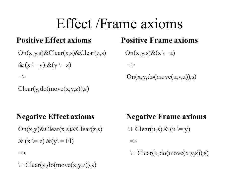 Effect /Frame axioms Positive Effect axioms Positive Frame axioms On(x,y,s)&Clear(x,s)&Clear(z,s) On(x,y,s)&(x \= u) & (x \= y) &(y \= z) => => On(x,y,do(move(u,v,z)),s) Clear(y,do(move(x,y,z)),s) Negative Effect axioms Negative Frame axioms On(x,y)&Clear(x,s)&Clear(z,s) \+ Clear(u,s) & (u \= y) & (x \= z) &(y\ = Fl) => => \+ Clear(u,do(move(x,y,z)),s) \+ Clear(y,do(move(x,y,z)),s)