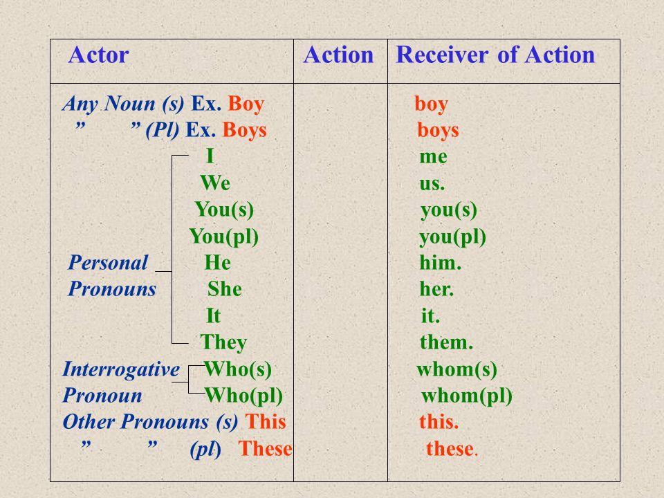 Actor Action Receiver of Action Any Noun (s) Ex. Boy boy (Pl) Ex.