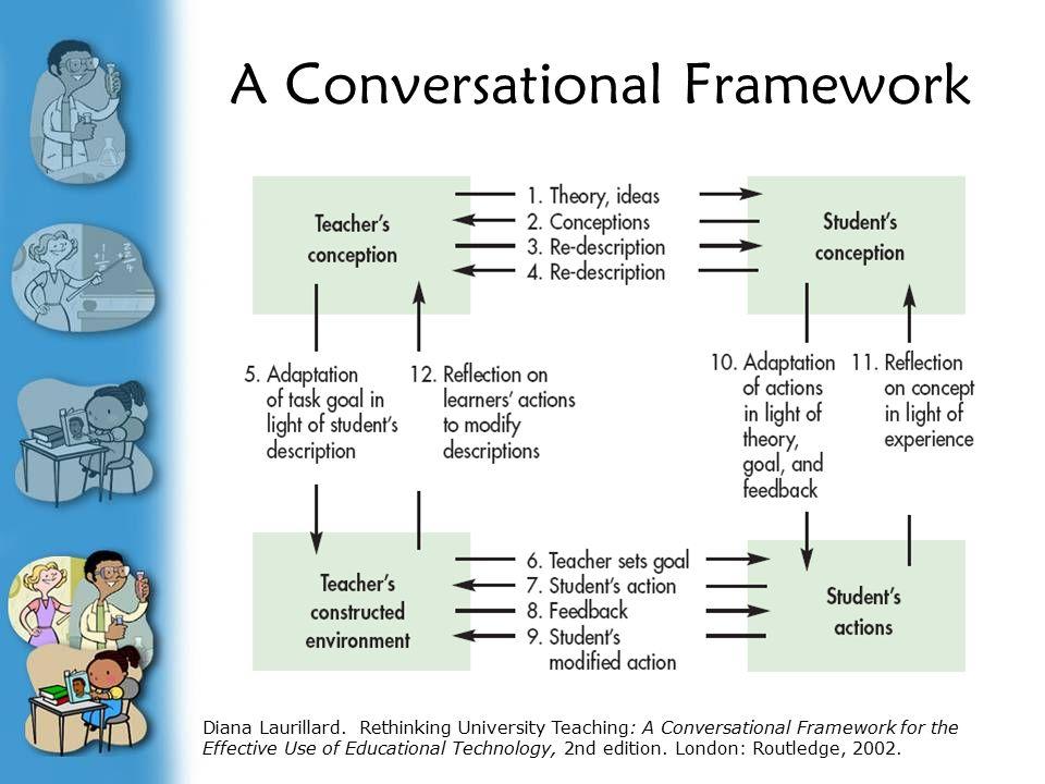 A Conversational Framework Diana Laurillard. Rethinking University Teaching: A Conversational Framework for the Effective Use of Educational Technolog