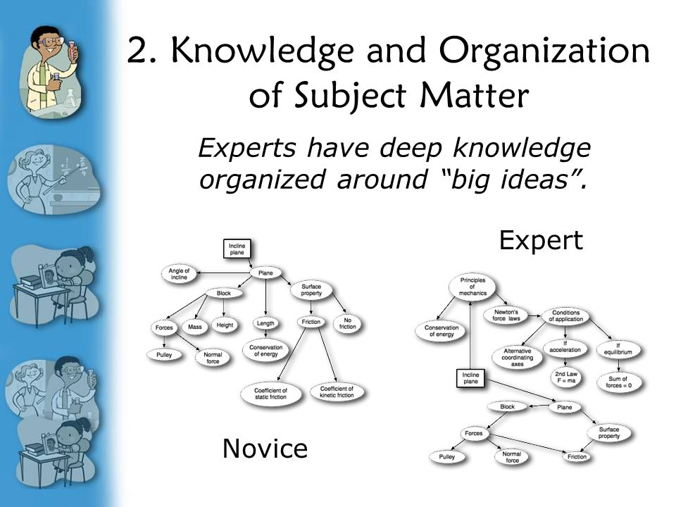 """2. Knowledge and Organization of Subject Matter Experts have deep knowledge organized around """"big ideas"""". Expert Novice"""