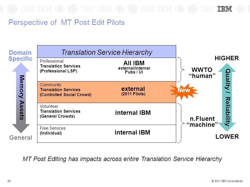 © 2011 IBM Corporation20 Perspective of MT Post Edit Pilots Translation Service Hierarchy Professional Translation Services (Professional LSP) Community Translation Services (Controlled Social Crowd) Volunteer Translation Services (General Crowds) Free Services (Individual) Quality / Reliability LOWER HIGHER General Domain Specific internal IBM All IBM external/internal Pubs / UI external (2011 Pilots) internal IBM n.Fluent machine WWTO human New Memory Assets MT Post Editing has impacts across entire Translation Service Hierarchy