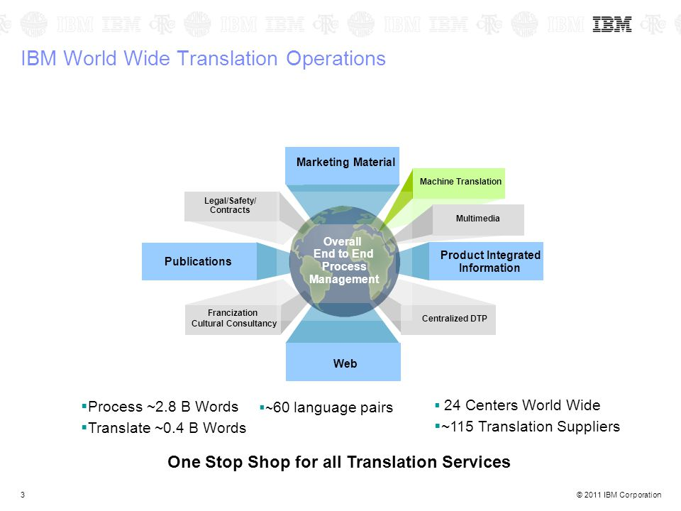 © 2011 IBM Corporation3 IBM World Wide Translation Operations  24 Centers World Wide  ~115 Translation Suppliers  Process ~2.8 B Words  Translate ~0.4 B Words  ~ 60 language pairs One Stop Shop for all Translation Services Marketing Material Web Product Integrated Information Publications Legal/Safety/ Contracts Machine Translation Multimedia Francization Cultural Consultancy Centralized DTP Overall End to End Process Management