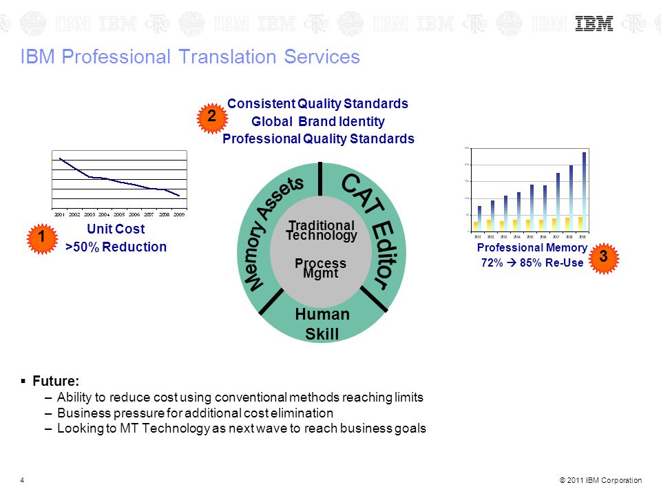 © 2011 IBM Corporation4 IBM Professional Translation Services Professional Memory 72%  85% Re-Use Unit Cost >50% Reduction Traditional Technology Process Mgmt Human Skill Consistent Quality Standards Global Brand Identity Professional Quality Standards 1 2 3  Future: –Ability to reduce cost using conventional methods reaching limits –Business pressure for additional cost elimination –Looking to MT Technology as next wave to reach business goals