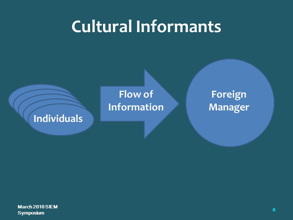 Cultural Informants March 2010 SIEM Symposium 6 Individuals Flow of Information Foreign Manager
