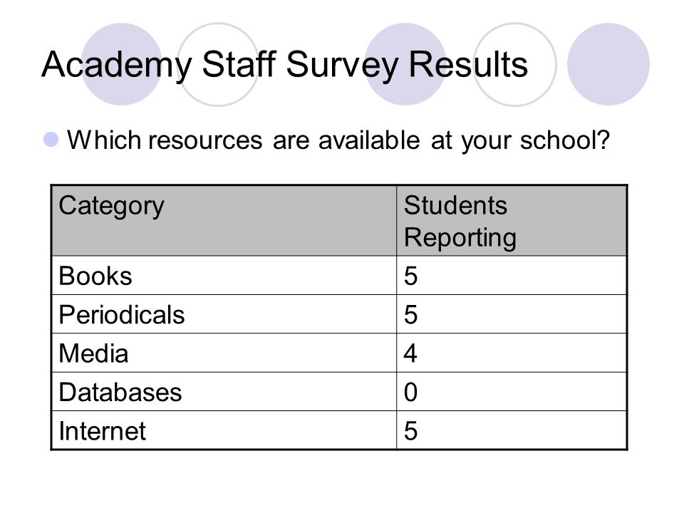 Academy Staff Survey Results Which resources are available at your school.
