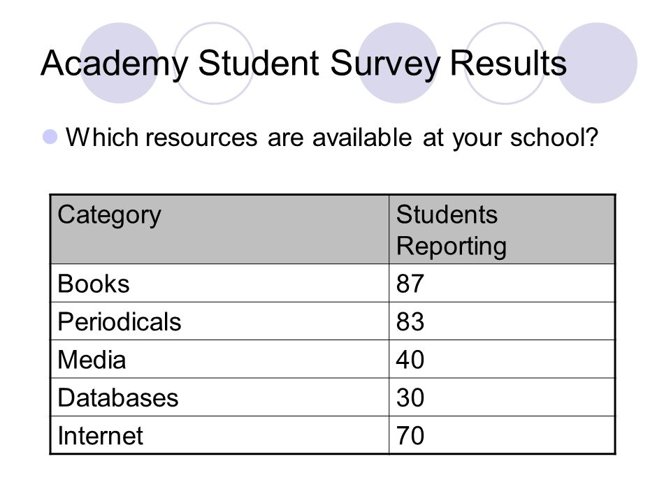 Academy Student Survey Results Which resources are available at your school.