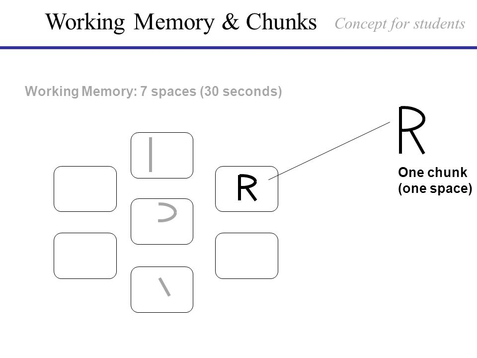 Working Memory: 7 spaces (30 seconds) Working Memory & Chunks One chunk (one space) Concept for students