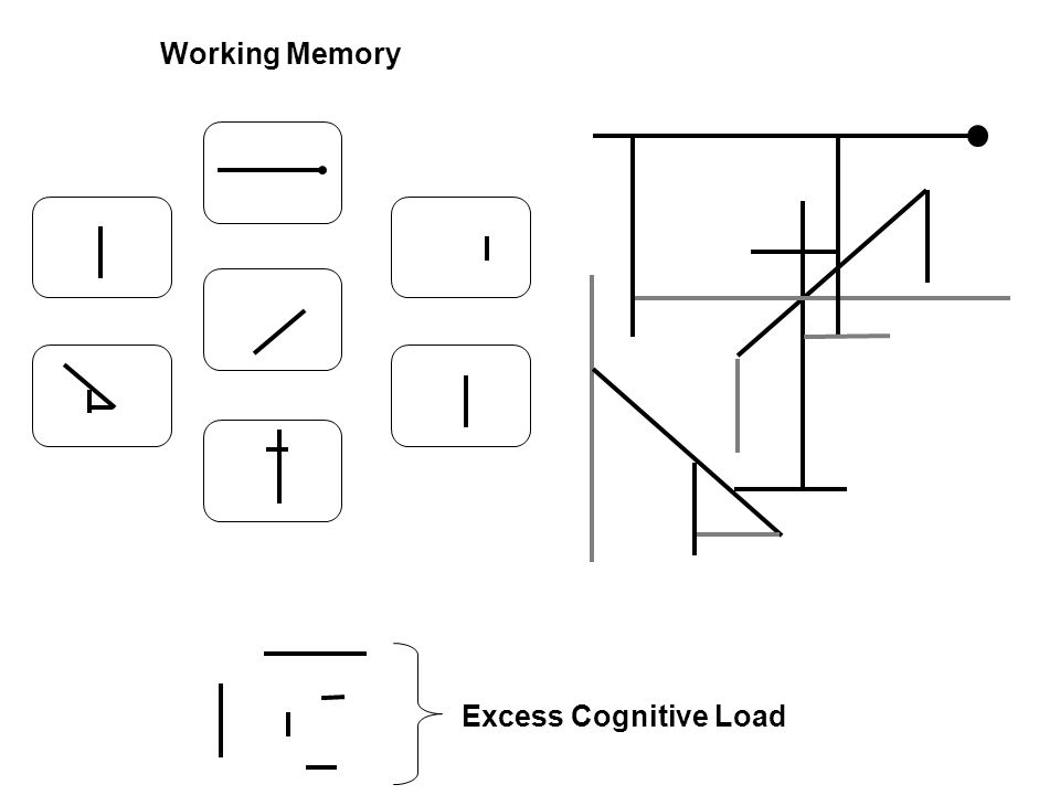Excess Cognitive Load