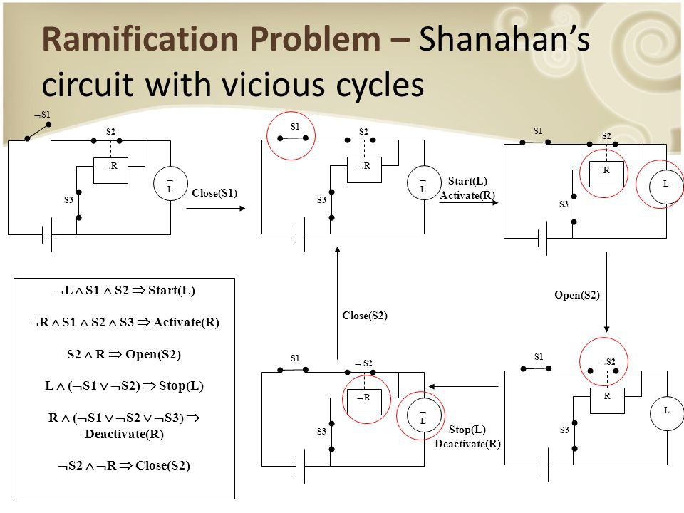 Ramification Problem – Shanahan's circuit with vicious cycles Close(S1) LL RR S3  S1 S2 LL RR S3 S1 S2 Start(L) Activate(R) L R S3 S1 S2 L R S3 S1  S2 LL RR S3 S1  S2 Open(S2) Stop(L) Deactivate(R) Close(S2)  L  S1  S2  Start(L)  R  S1  S2  S3  Activate(R) S2  R  Open(S2) L  (  S1   S2)  Stop(L) R  (  S1   S2   S3)  Deactivate(R)  S2   R  Close(S2)