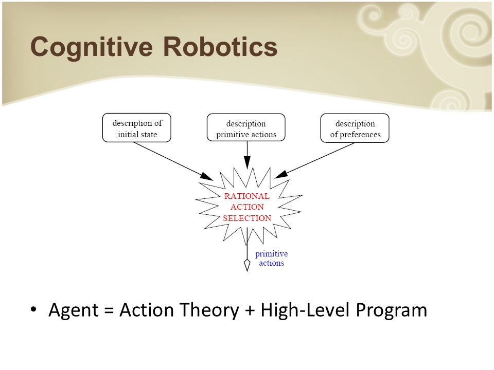 Cognitive Robotics Agent = Action Theory + High-Level Program