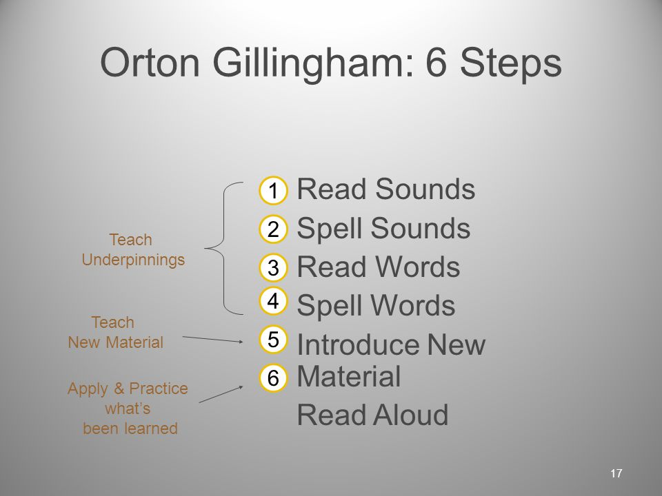 Linguistic Approach: Onset-Rime and Word Families The linguistic approach uses controlled text and word families (onset-rimes, phonograms, or spelling