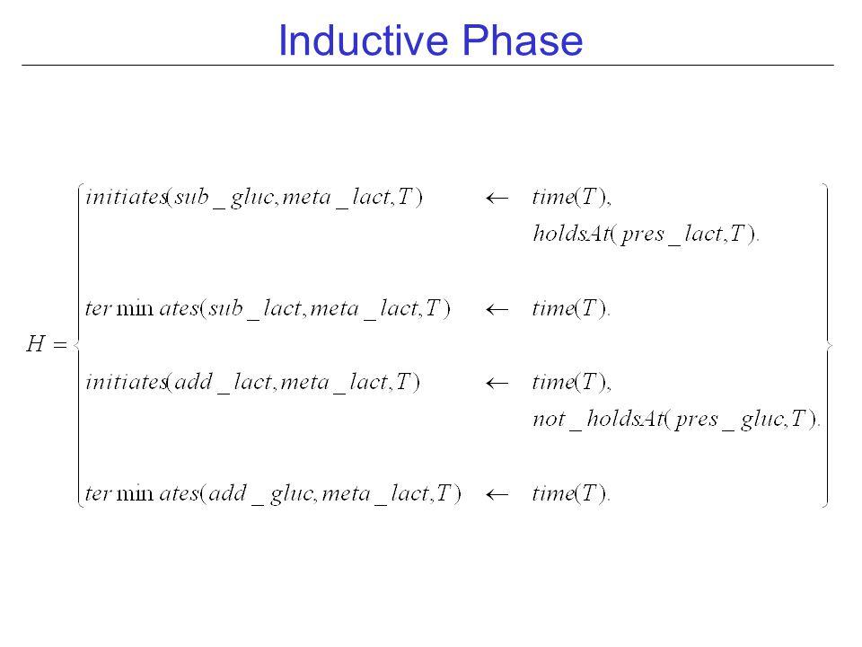 Inductive Phase