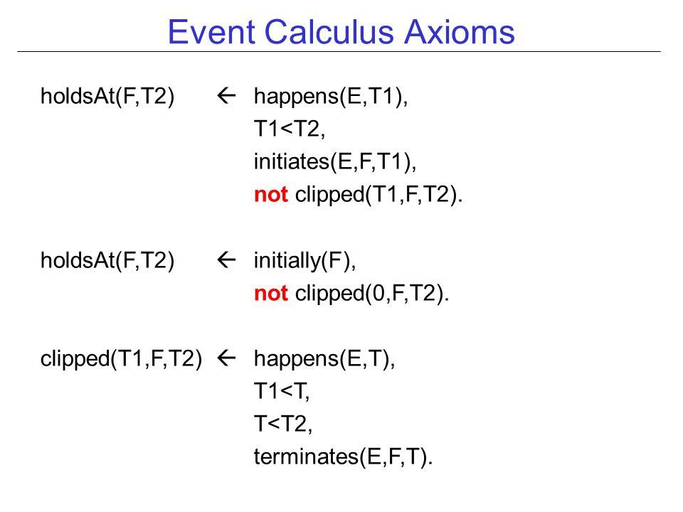 Event Calculus Axioms holdsAt(F,T2)  happens(E,T1), T1<T2, initiates(E,F,T1), not clipped(T1,F,T2).