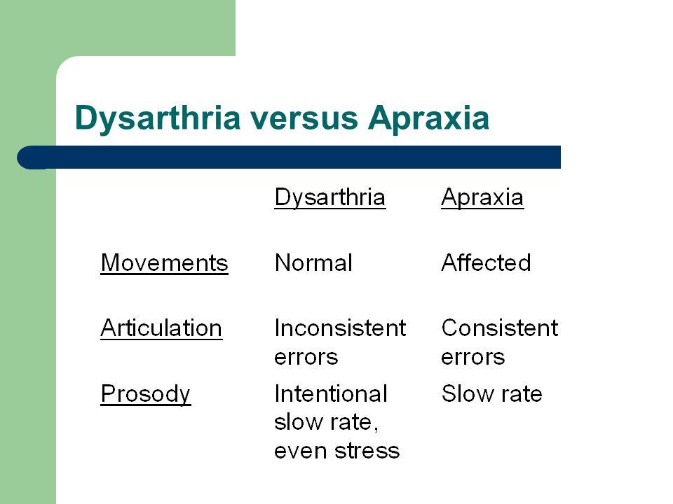 Dysarthria versus Apraxia