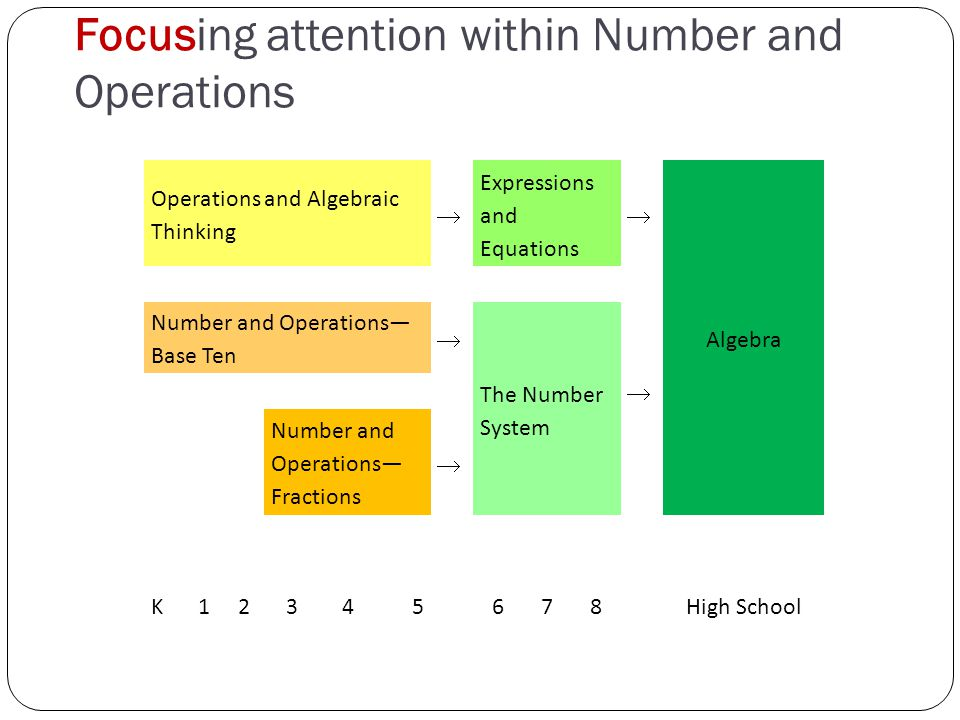 Focusing attention within Number and Operations Operations and Algebraic Thinking Expressions and Equations Algebra  Number and Operations— Base Ten  The Number System  Number and Operations— Fractions  K12345678High School
