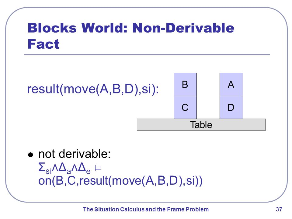 The Situation Calculus and the Frame Problem 37 Blocks World: Non-Derivable Fact not derivable: Σ si ⋀Δ a ⋀Δ e ⊨ on(B,C, result(move( A,B,D ),si)) Table A D B C result(move(A,B,D),si):