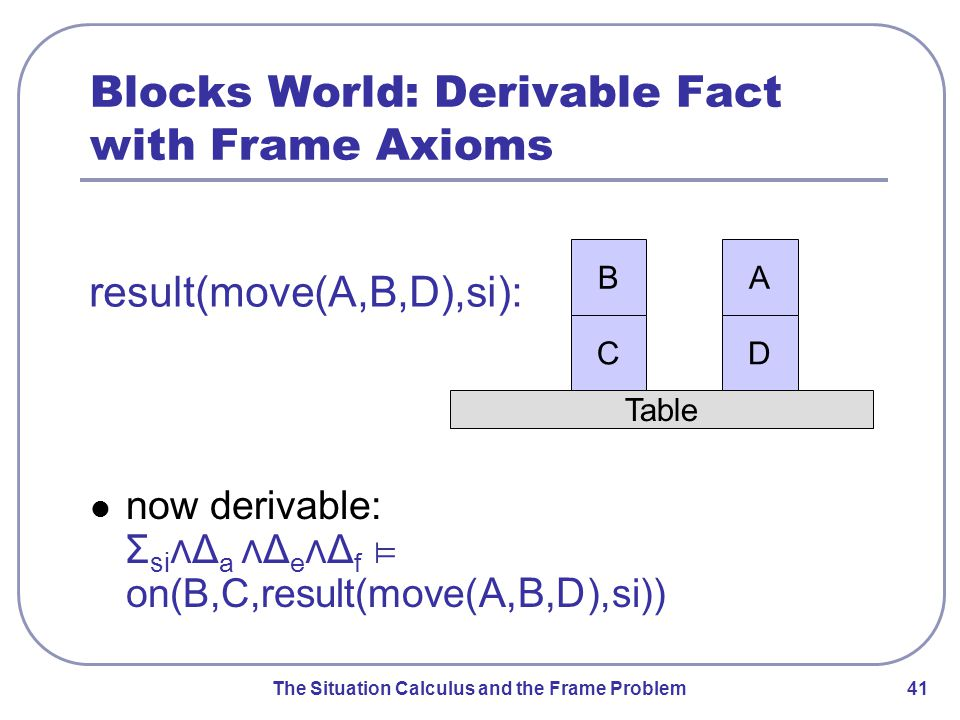 The Situation Calculus and the Frame Problem 41 Blocks World: Derivable Fact with Frame Axioms now derivable: Σ si ⋀Δ a ⋀Δ e ⋀Δ f ⊨ on(B,C, result(move( A,B,D ),si)) Table A D B C result(move(A,B,D),si):