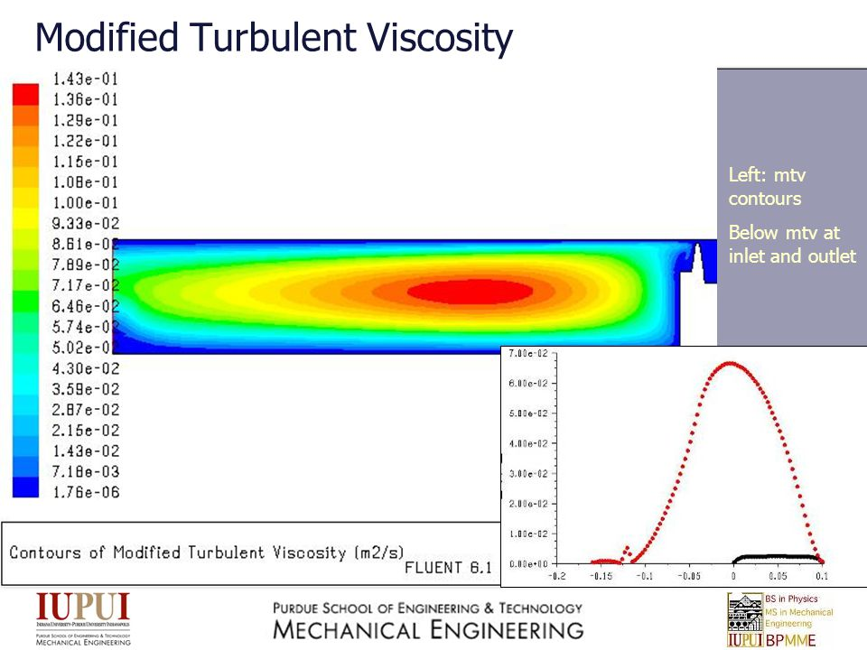 Modified Turbulent Viscosity Left: mtv contours Below mtv at inlet and outlet