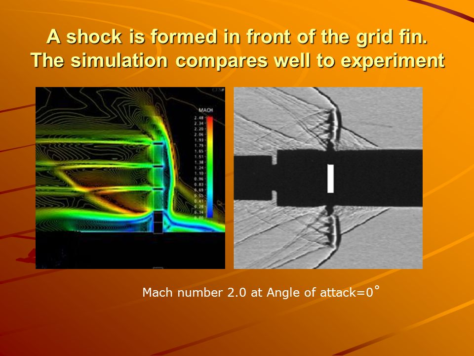 A shock is formed in front of the grid fin.
