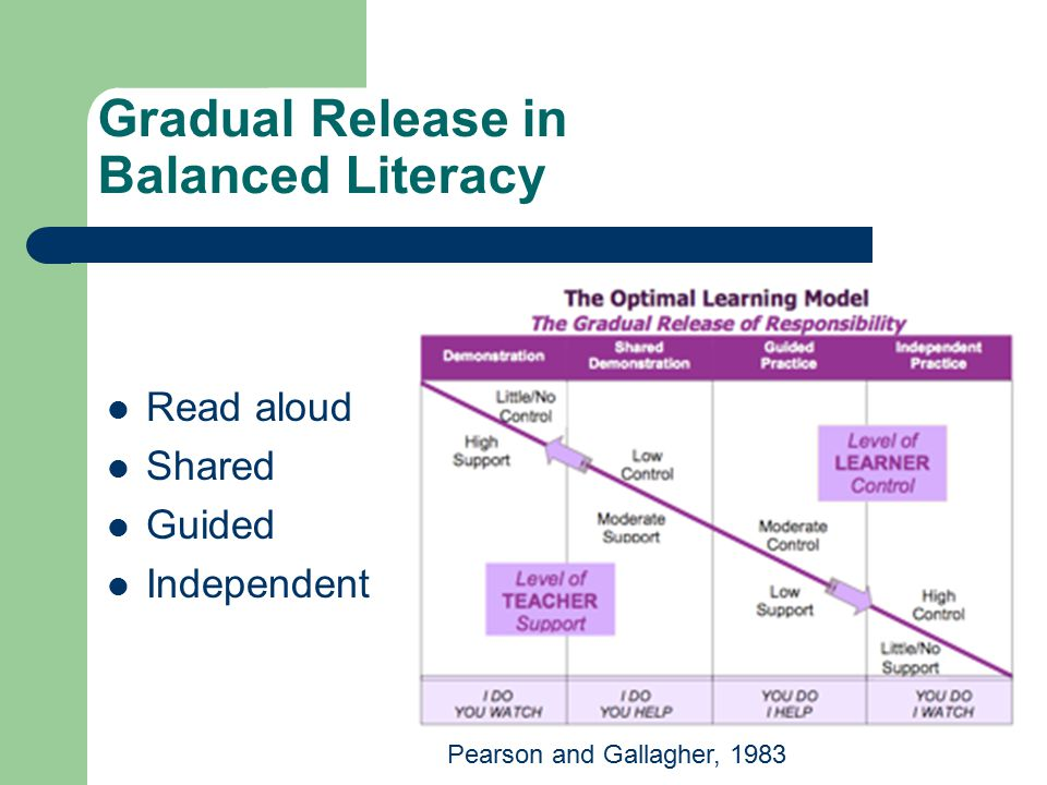 Schedule for Balanced Literacy (K-3) 30 minutes whole group – read aloud and shared reading 60 minutes guided reading group rotations of 15 or 20 min.