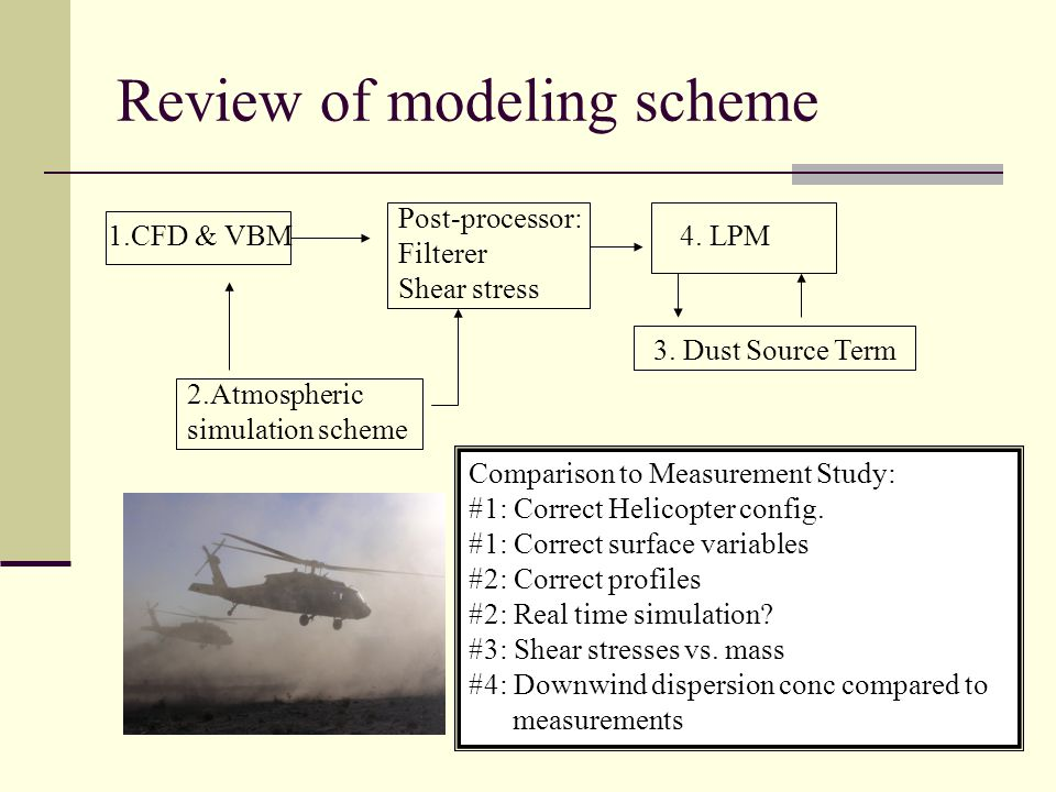 Review of modeling scheme 1.CFD & VBM 2.Atmospheric simulation scheme Post-processor: Filterer Shear stress 4.